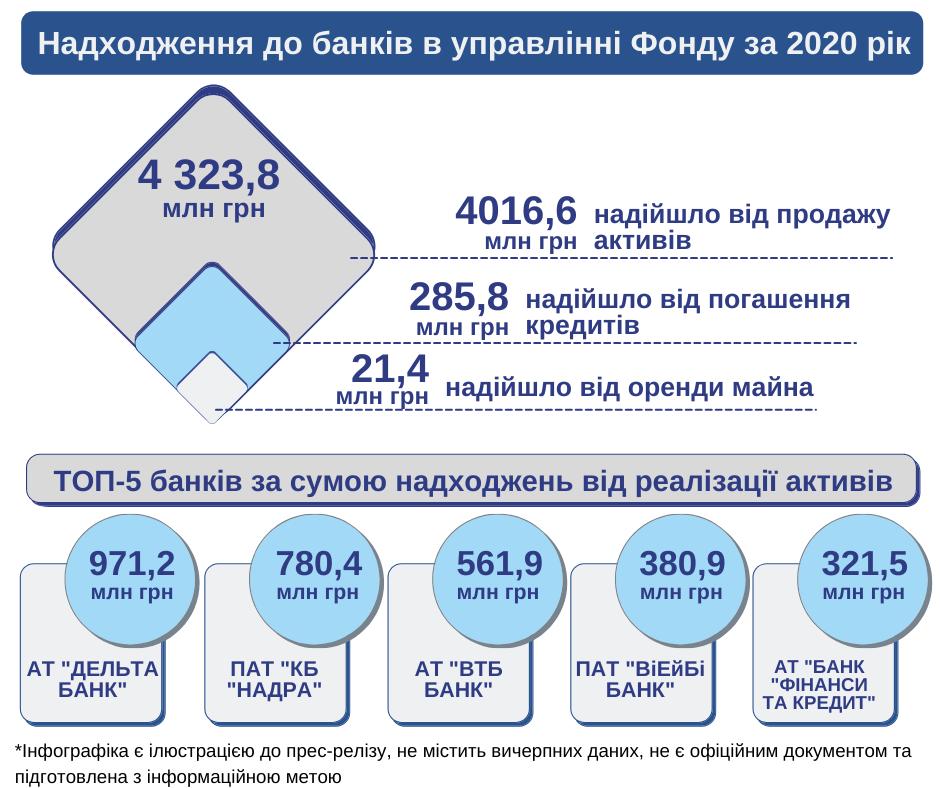Банки в управлінні ФГВФО торік отримали 4 млрд гривень від продажу активів